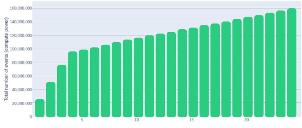 CPU capacity cloud